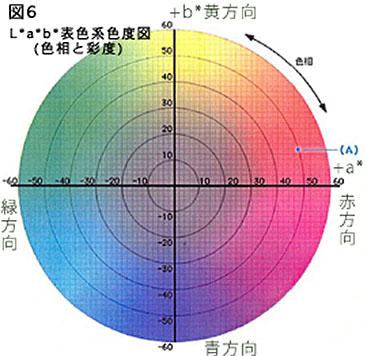 Lab表色系色度図